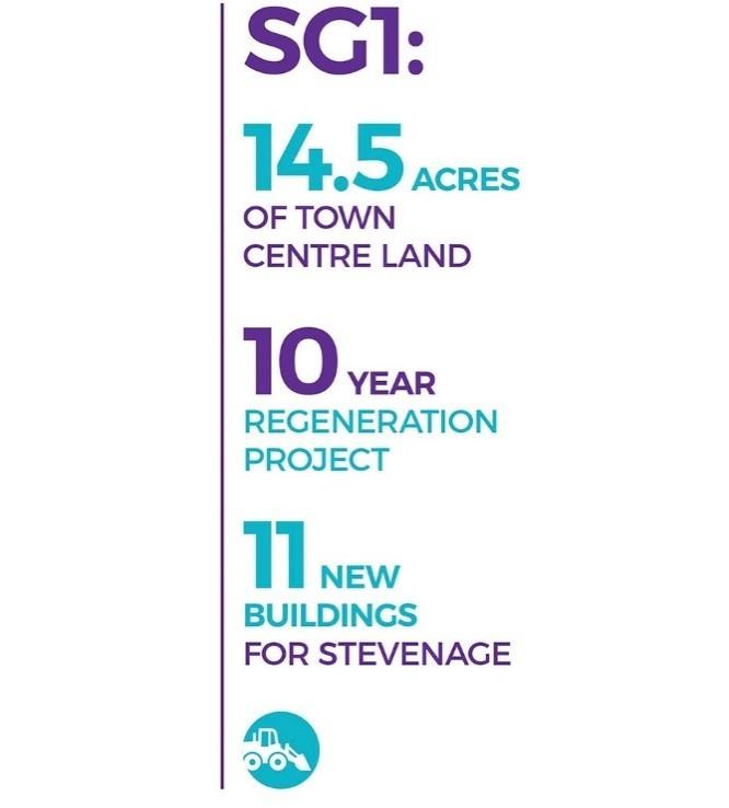 SG1 Development, Stevenage