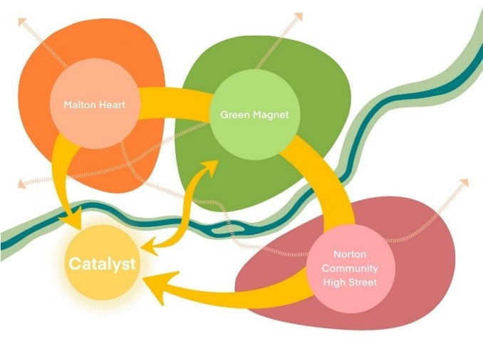 Malton and Norton Regeneration Scheme