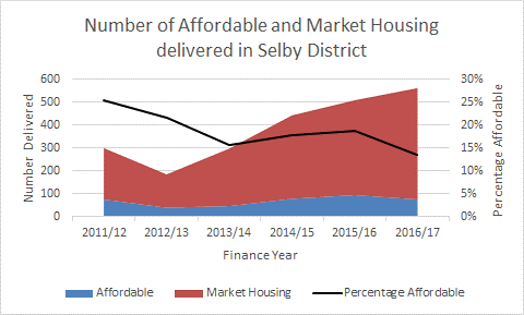 Selby Affordable Housing Strategic Advice