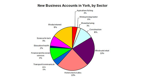 York Mircofirms Workspace Market Research